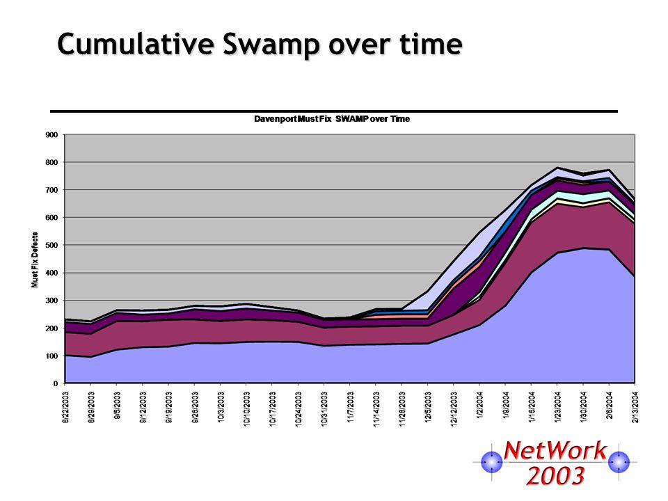 Cumulative Swamp over time