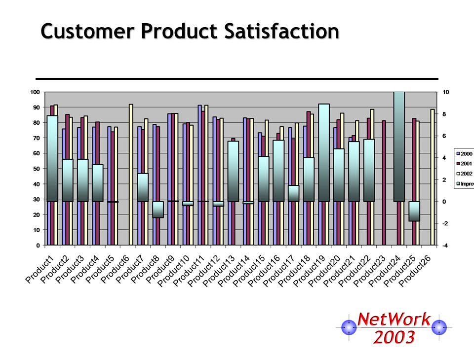 Customer Product Satisfaction