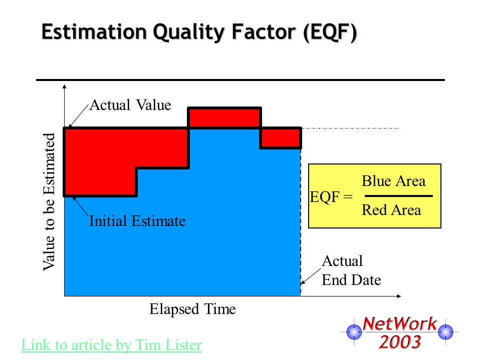 Estimation Quality Factor (EQF) Elapsed Time Value to be Estimated Actual Value Initial Estimate Actual End Date Link to article by Tim Lister Blue Area Red Area EQF =