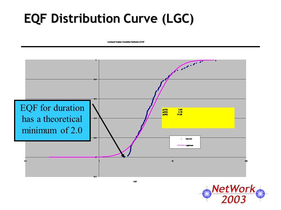 EQF Distribution Curve (LGC) EQF for duration has a theoretical minimum of 2.0