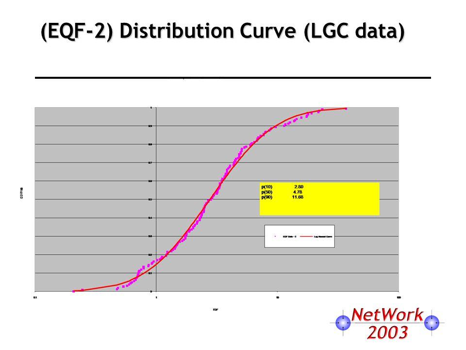 (EQF-2) Distribution Curve (LGC data)