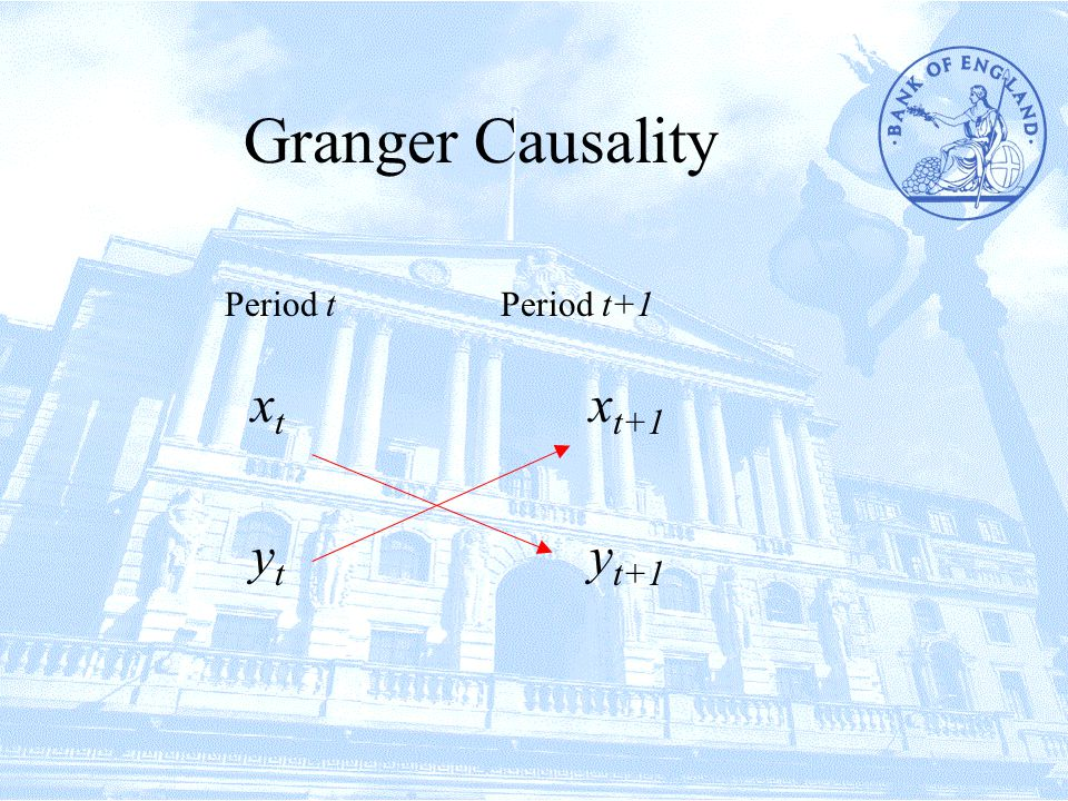 Period tPeriod t+1 xtxt ytyt y t+1 x t+1 Granger Causality