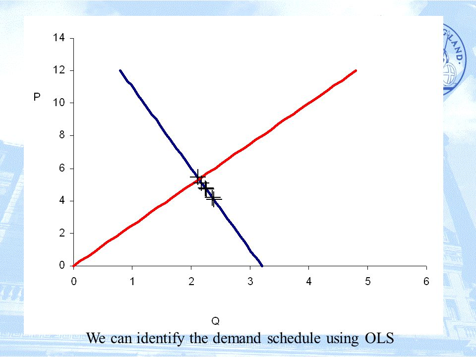 We can identify the demand schedule using OLS