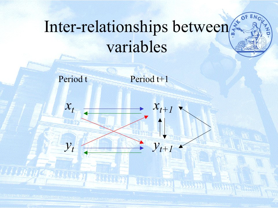Weak exogeneity Is y weakly exogenous with respect to x.