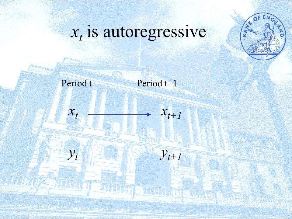 x t has an autoregressive representation Period tPeriod t+1 xtxt ytyt y t+1 x t+1