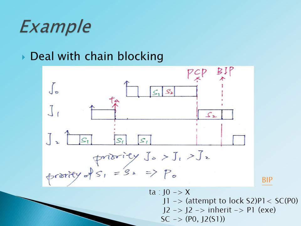  Deal with chain blocking BIP ta : J0 -> X J1 -> (attempt to lock S2)P1< SC(P0) J2 -> J2 -> inherit -> P1 (exe) SC -> (P0, J2(S1))