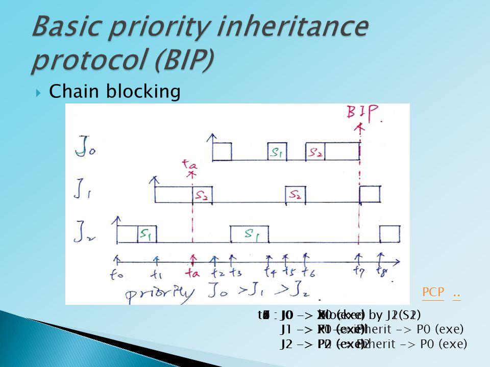  Chain blocking PCP t0 : J0 -> X J1 -> X J2 -> P2 (exe) t1 : J0 -> X J1 -> P1 (exe) J2 -> P2 ta : J0 -> X J1 -> P1 (exe) J2 -> P2 t2 : J0 -> P0 (exe) J1 -> P1 J2 -> P2 t3 : J0 -> blocked by J2(S1) J1 -> P1 J2 -> P2 -> inherit -> P0 (exe) t4 : J0 -> P0 (exe) J1 -> P1 J2 -> P0 -> P2 t5 : J0 -> blocked by J1(S2) J1 -> P1-> inherit -> P0 (exe) J2 -> P2 t6 : J0 -> P0 (exe) J1 -> P0 -> P1 J2 -> P2 t7 : J0 -> X J1 -> P1 (exe) J2 -> P2 t8 : J0 -> X J1 -> X J2 -> P2 (exe)..