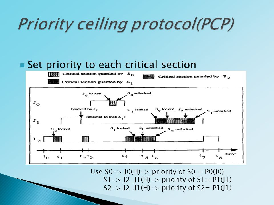 Set priority to each critical section Use S0-> J0(H)-> priority of S0 = P0(J0) S1-> J2 J1(H)-> priority of S1= P1(J1) S2-> J2 J1(H)-> priority of S2= P1(J1)