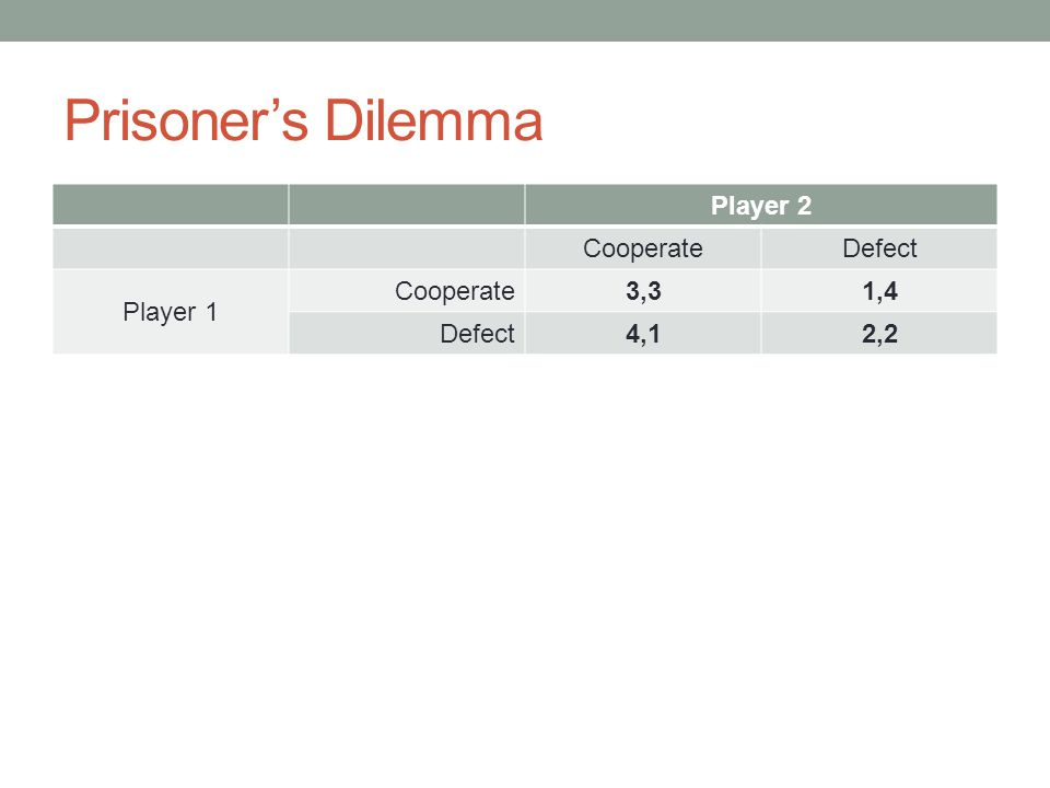 Prisoner's Dilemma Player 2 CooperateDefect Player 1 Cooperate3,31,4 Defect4,12,2