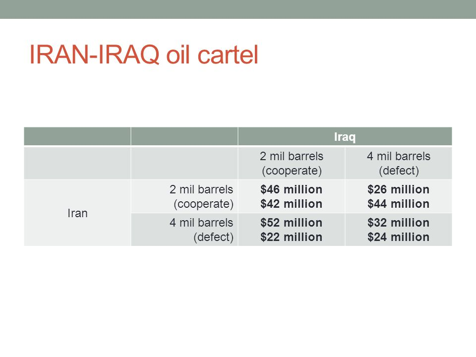 IRAN-IRAQ oil cartel Iraq 2 mil barrels (cooperate) 4 mil barrels (defect) Iran 2 mil barrels (cooperate) $46 million $42 million $26 million $44 million 4 mil barrels (defect) $52 million $22 million $32 million $24 million