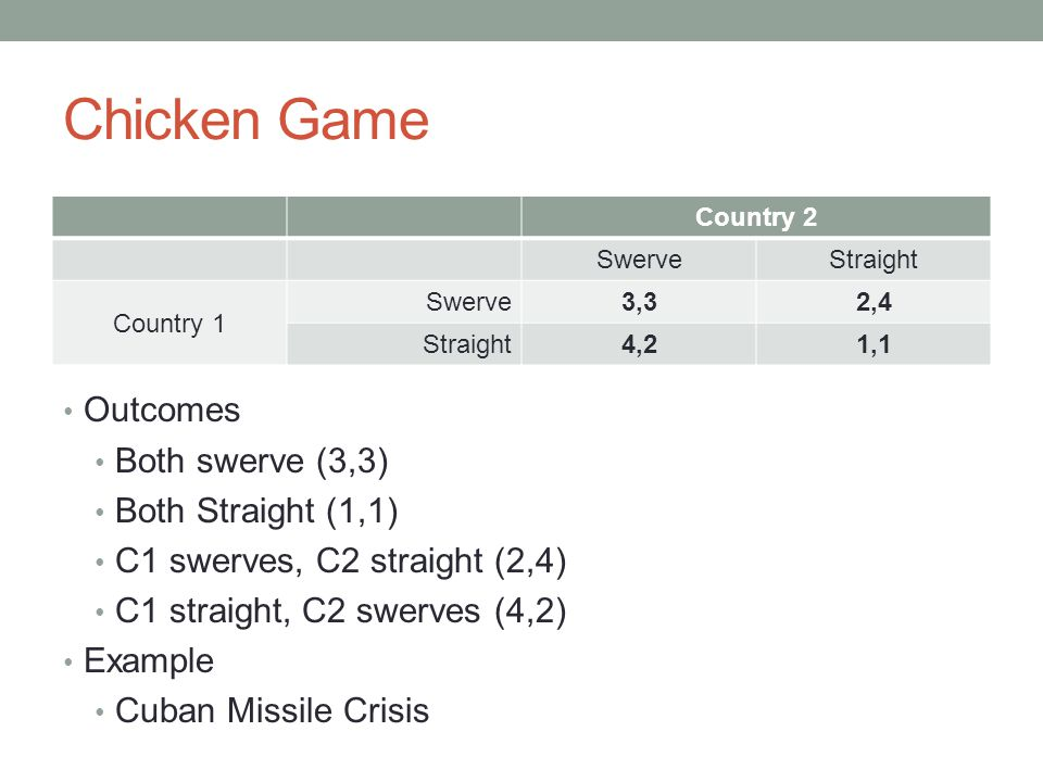 Chicken Game Outcomes Both swerve (3,3) Both Straight (1,1) C1 swerves, C2 straight (2,4) C1 straight, C2 swerves (4,2) Example Cuban Missile Crisis Country 2 SwerveStraight Country 1 Swerve3,32,4 Straight4,21,1