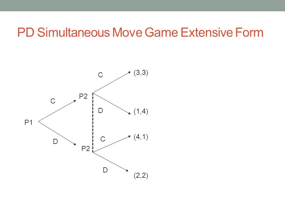PD Simultaneous Move Game Extensive Form P1 C D P2 (3,3) (1,4) (4,1) (2,2) D D C C