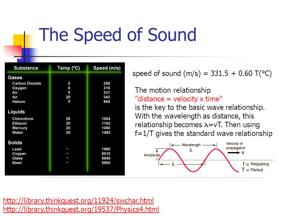 The Speed of Sound http://library.thinkquest.org/11924/swchar.html http://library.thinkquest.org/19537/Physics4.html speed of sound (m/s) = 331.5 + 0.60 T(°C) The motion relationship distance = velocity x time is the key to the basic wave relationship.