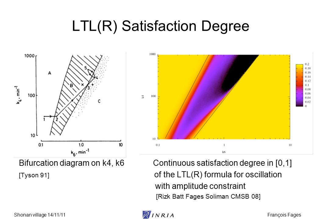 François FagesShonan village 14/11/11 LTL(R) Satisfaction Degree Bifurcation diagram on k4, k6 Continuous satisfaction degree in [0,1] [Tyson 91] of the LTL(R) formula for oscillation with amplitude constraint [Rizk Batt Fages Soliman CMSB 08]