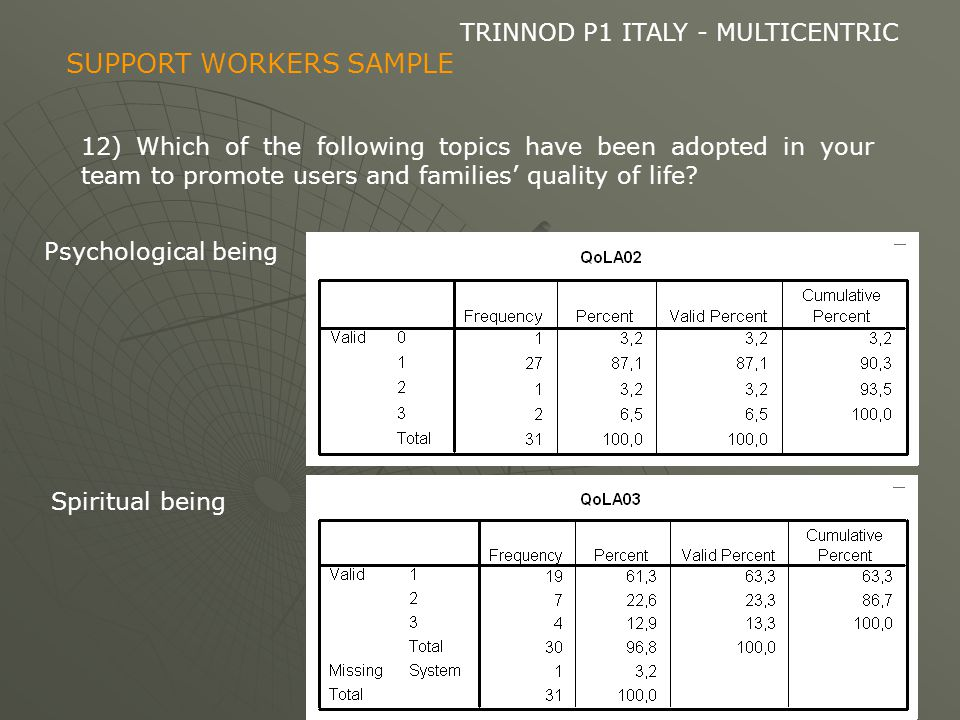 TRINNOD P1 ITALY - MULTICENTRIC 12) Which of the following topics have been adopted in your team to promote users and families' quality of life.