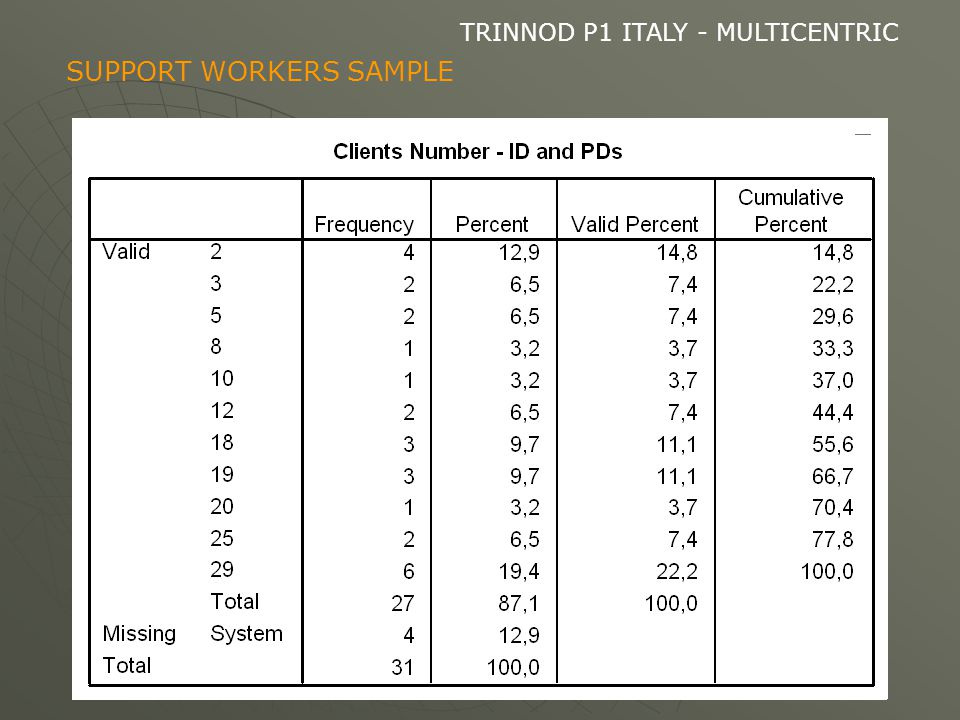 TRINNOD P1 ITALY - MULTICENTRIC SUPPORT WORKERS SAMPLE