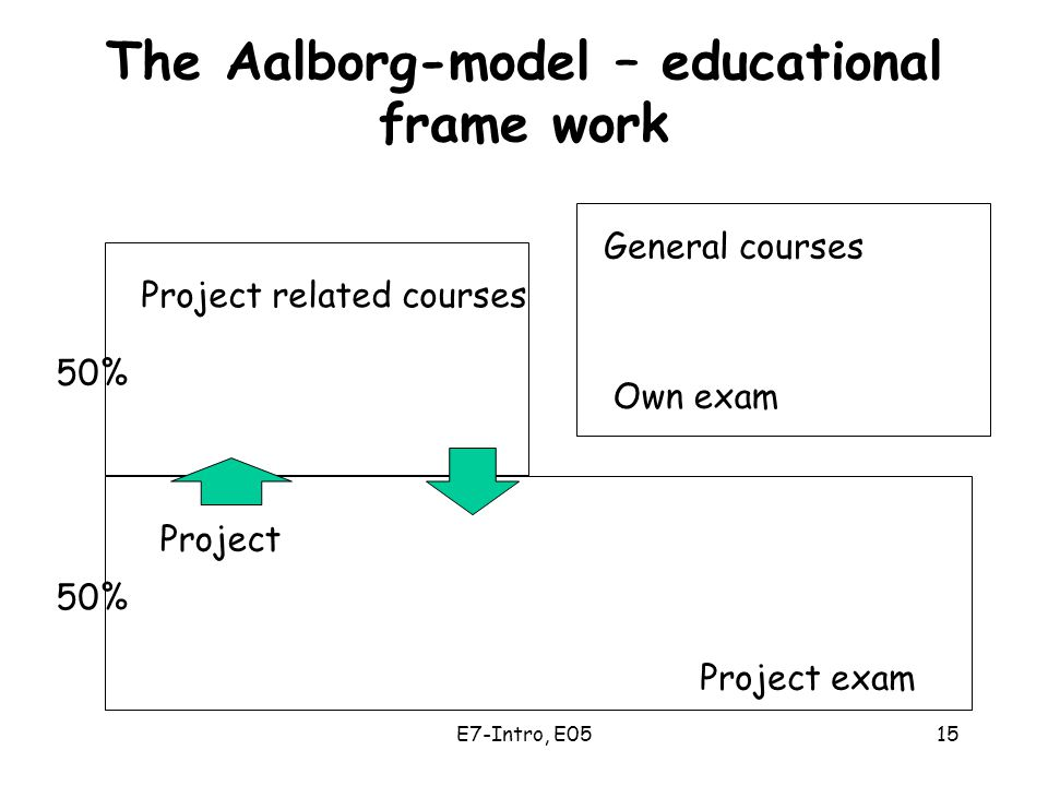 E7-Intro, E0515 The Aalborg-model – educational frame work Project Project related courses General courses Own exam Project exam 50%