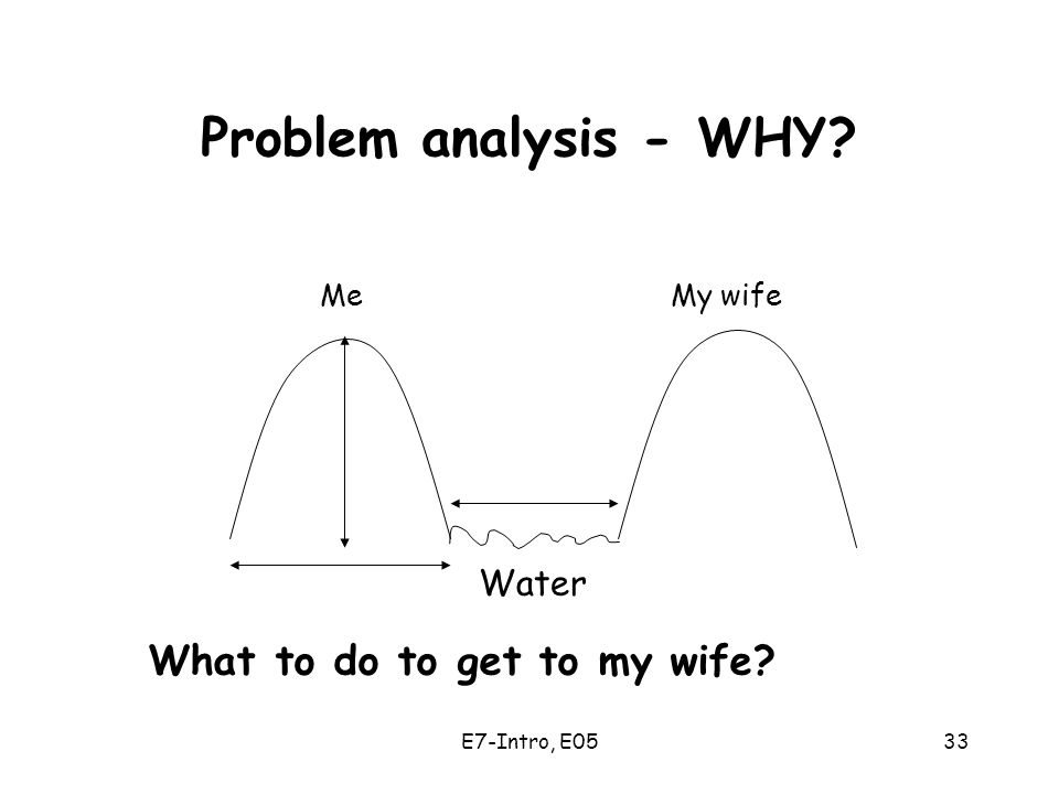 E7-Intro, E0533 Problem analysis - WHY Me My wife Water What to do to get to my wife