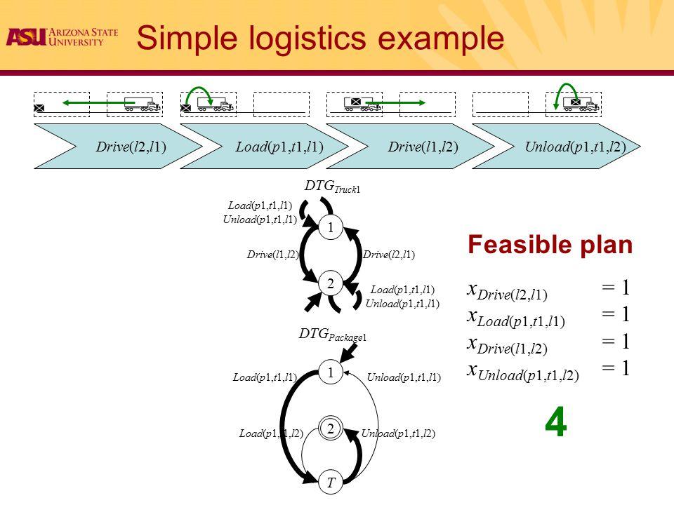 Simple logistics example Feasible plan x Drive(l2,l1) = 1 x Load(p1,t1,l1) = 1 x Drive(l1,l2) = 1 x Unload(p1,t1,l2) = 1 1 2 T 1 2 DTG Package1 DTG Truck1 Load(p1,t1,l1) Load(p1,t1,l2) Unload(p1,t1,l1) Unload(p1,t1,l2) Drive(l1,l2)Drive(l2,l1) Load(p1,t1,l1) Unload(p1,t1,l1) 4 Drive(l2,l1) Load(p1,t1,l1) Drive(l1,l2) Unload(p1,t1,l2)