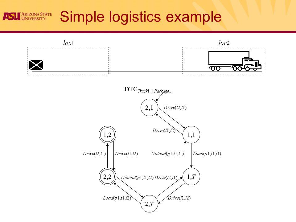 Simple logistics example loc1loc2 1,1 1,T 2,T 2,2 1,2 2,1 DTG Truck1 || Package1 Drive(l1,l2) Drive(l2,l1) Load(p1,t1,l1) Load(p1,t1,l2) Unload(p1,t1,l1) Unload(p1,t1,l2) Drive(l1,l2) Drive(l2,l1) Drive(l1,l2)Drive(l2,l1)