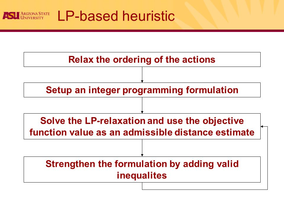 LP-based heuristic Relax the ordering of the actions Setup an integer programming formulation Solve the LP-relaxation and use the objective function value as an admissible distance estimate Strengthen the formulation by adding valid inequalites