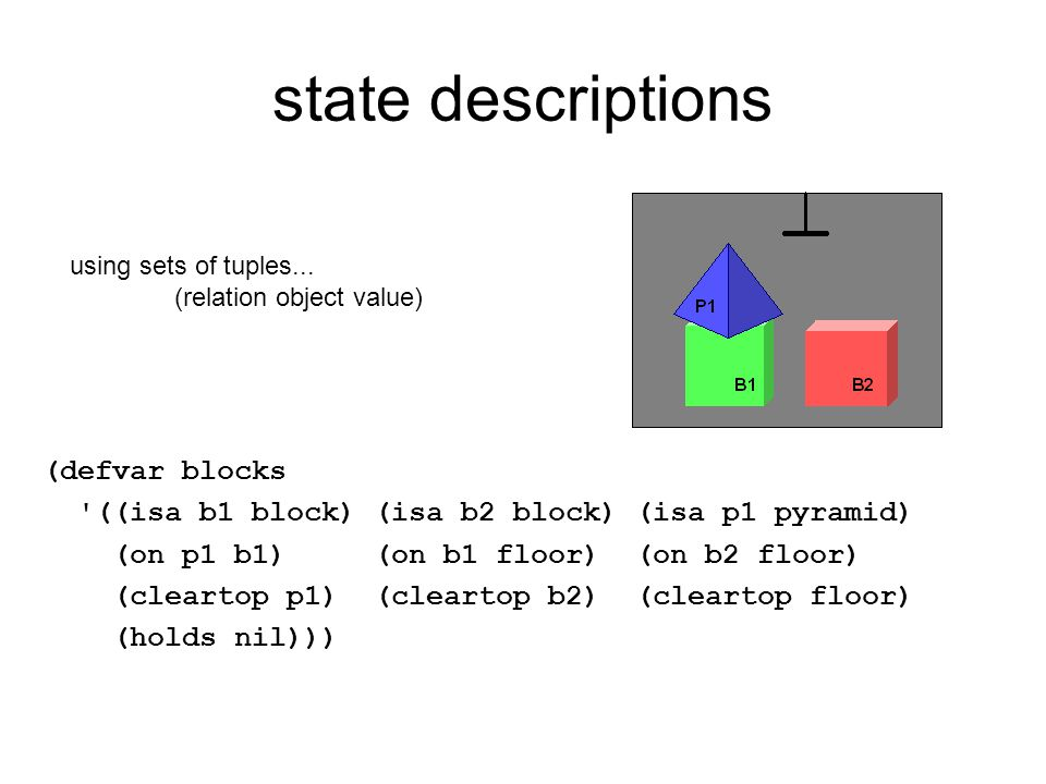 state descriptions (defvar blocks '((isa b1 block) (isa b2 block) (isa p1 pyramid) (on p1 b1) (on b1 floor) (on b2 floor) (cleartop p1) (cleartop b2)