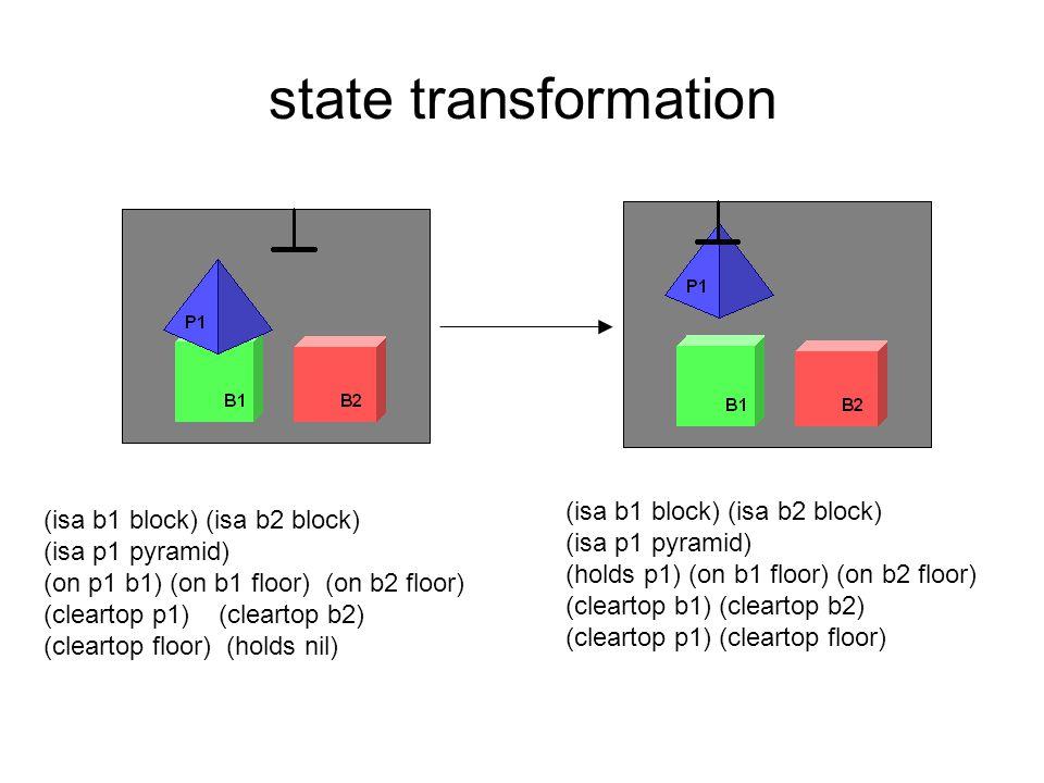 state transformation (isa b1 block) (isa b2 block) (isa p1 pyramid) (holds p1) (on b1 floor) (on b2 floor) (cleartop b1) (cleartop b2) (cleartop p1) (cleartop floor) (isa b1 block) (isa b2 block) (isa p1 pyramid) (on p1 b1) (on b1 floor) (on b2 floor) (cleartop p1) (cleartop b2) (cleartop floor) (holds nil)