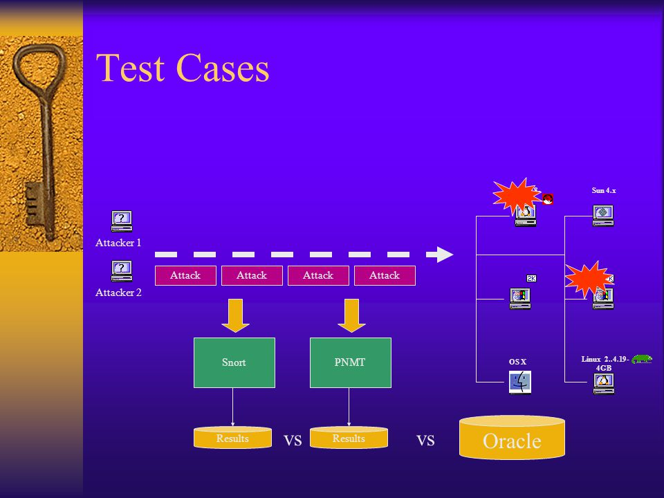 Test Cases Attacker 1Attacker 2 Attack Snort 2.4.18- 14 Linux 2..4.19- 4GB OS X Sun 4.x PNMT Attack Results Oracle vs
