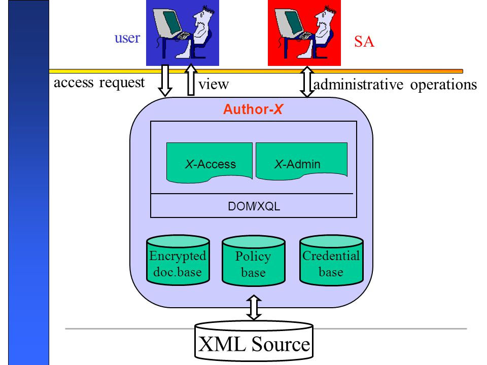 Pag. 31 access request view administrative operations user SA Author-X DOM/XQL X-Bases XML Source Credential base Policy base Encrypted doc.base X-Acc