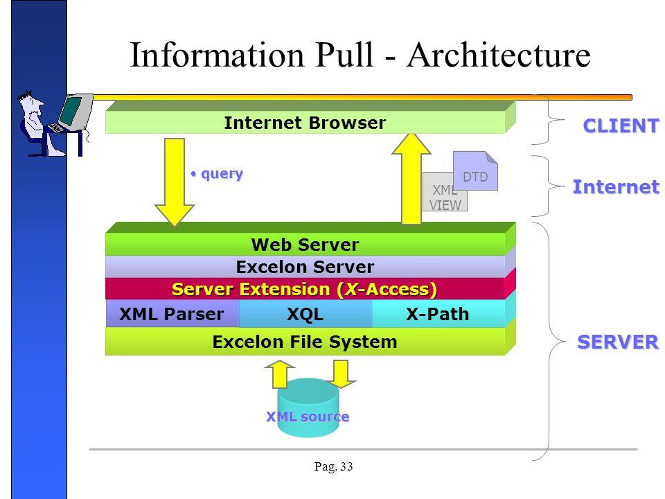 Pag. 33 Excelon File System XML source Information Pull - Architecture XML ParserXQLX-Path Server Extension (X-Access) Excelon Server Web Server XML V