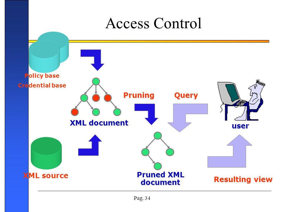 Pag. 34 Access Control userQuery Resulting view XML document XML source Pruned XML document Pruning Policy base Credential base