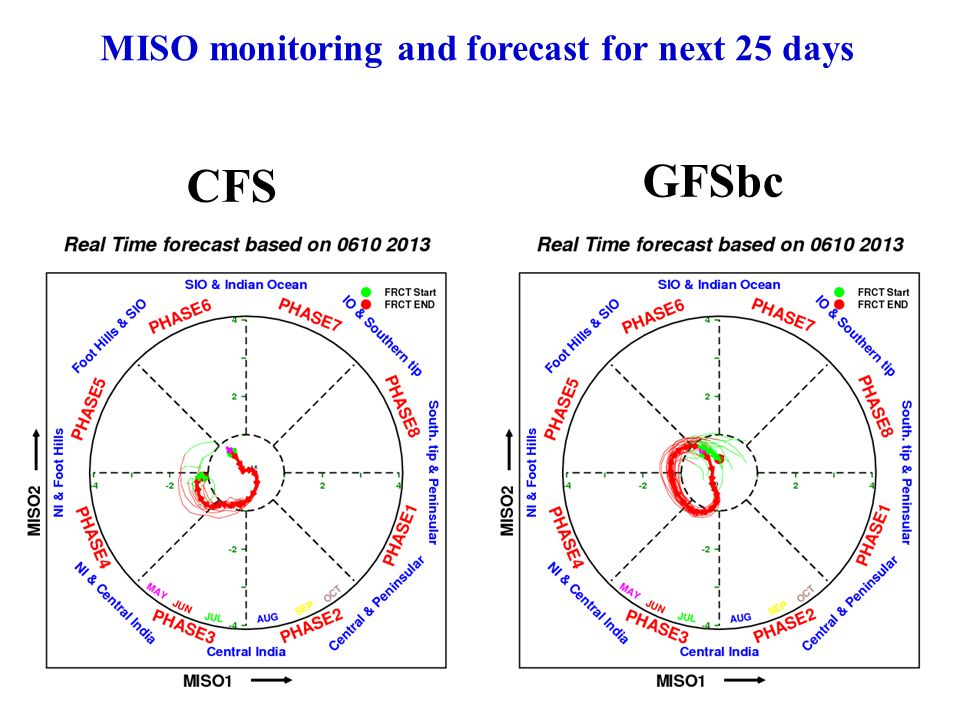 MISO monitoring and forecast for next 25 days CFS GFSbc
