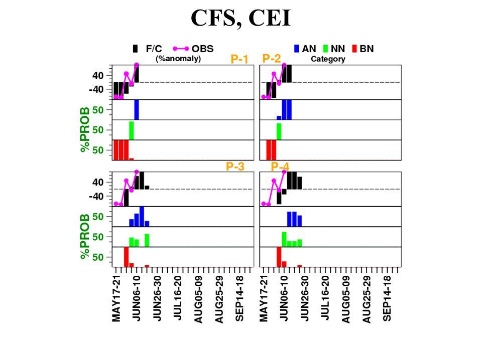 CFS, CEI
