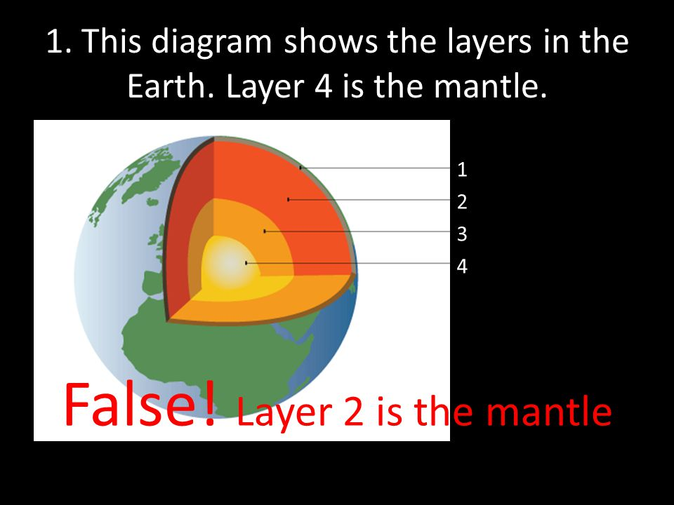 1. This diagram shows the layers in the Earth. Layer 4 is the mantle.