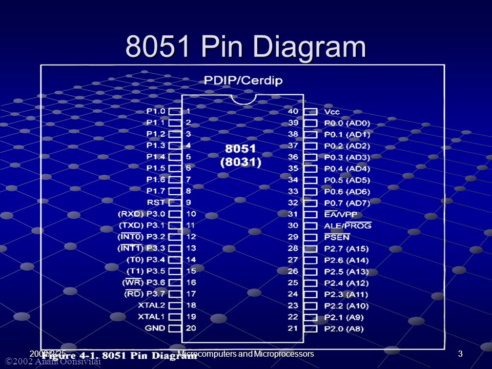  2002 Anant Oonsivilai 32002/2/25Microcomputers and Microprocessors 8051 Pin Diagram