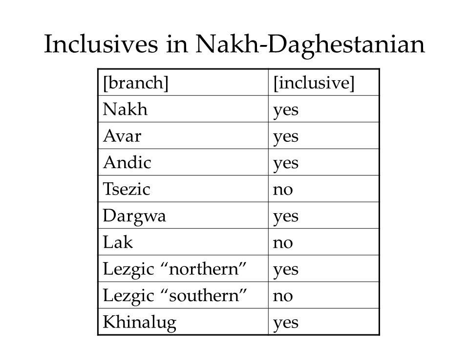 Inclusives in Nakh-Daghestanian [branch][inclusive] Nakhyes Avaryes Andicyes Tsezicno Dargwayes Lakno Lezgic northern yes Lezgic southern no Khinalugyes