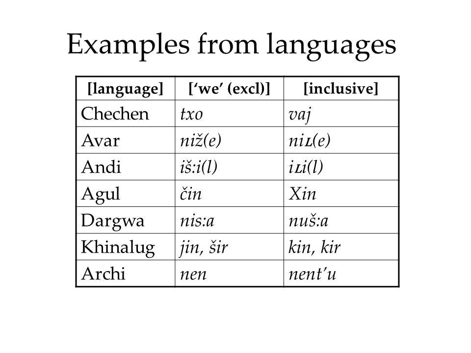 Examples from languages [language]['we' (excl)][inclusive] Chechentxovaj Avarniž(e)ni ʟ (e) Andiiš:i(l)i ʟ i(l) AgulčinXin Dargwanis:anuš:a Khinalugjin, širkin, kir Archinennent'u