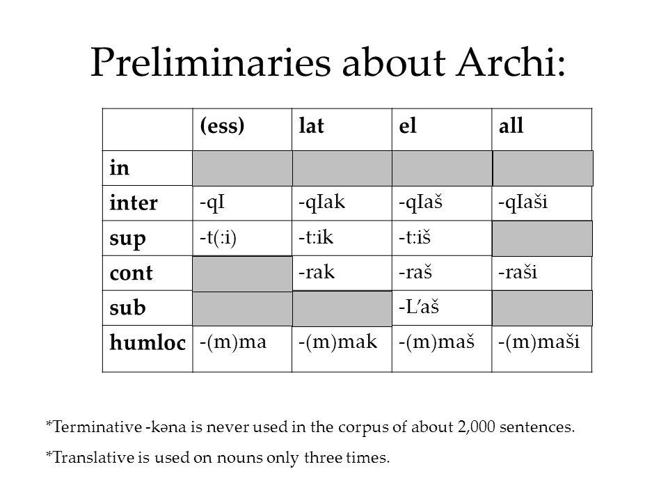 Preliminaries about Archi: (ess)latelall in -a-ak-aš-aši inter -qI-qIak-qIaš-qIaši sup -t(:i)-t:ik-t:iš-t:iši cont -rak-raš-raši sub -L'-L'ak-L'aš-L'aši humloc -(m)ma-(m)mak-(m)maš-(m)maši *Terminative -kəna is never used in the corpus of about 2,000 sentences.