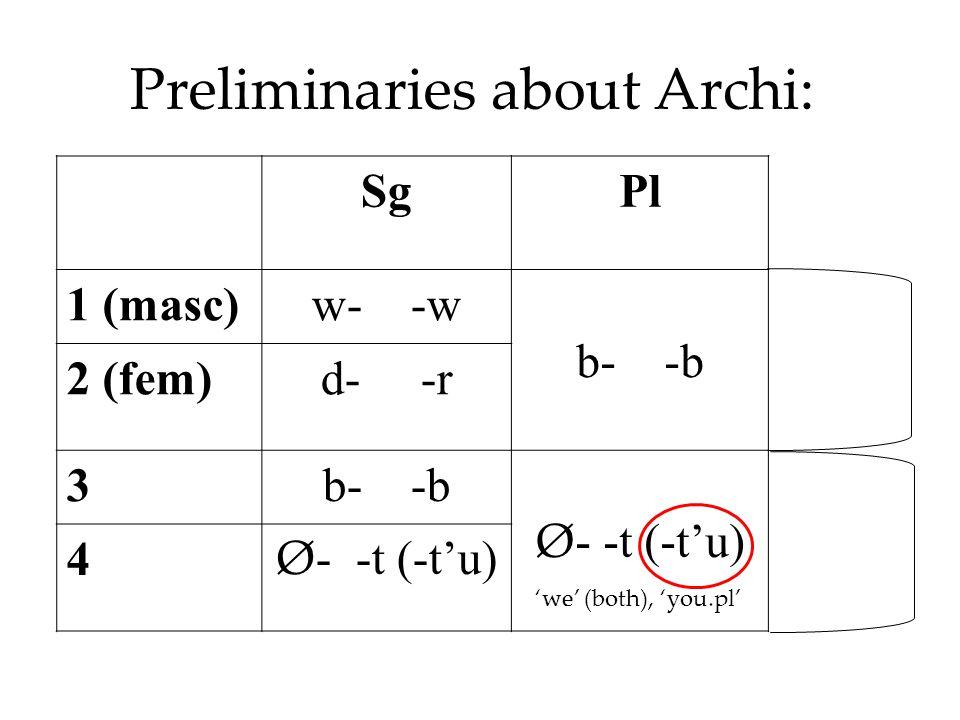 Preliminaries about Archi: SgPl 1 (masc)w- -w b- -bHPL 2 (fem)d- -r 3b- -b Ø - -t (-t'u) NPL 4 Ø - -t (-t'u) 'we' (both), 'you.pl'