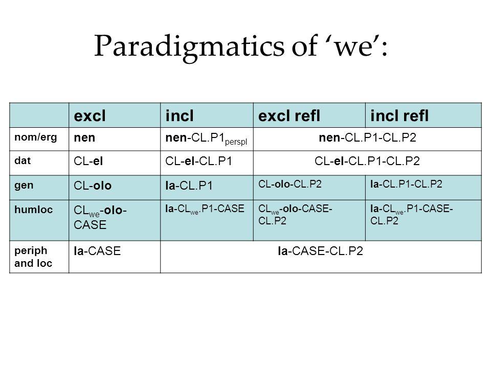 Paradigmatics of 'we': exclinclexcl reflincl refl nom/erg nennen-CL.P1 perspl nen-CL.P1-CL.P2 dat CL-elCL-el-CL.P1CL-el-CL.P1-CL.P2 gen CL-olola-CL.P1 CL-olo-CL.P2la-CL.P1-CL.P2 humloc CL we -olo- CASE la-CL we.P1-CASECL we -olo-CASE- CL.P2 la-CL we.P1-CASE- CL.P2 periph and loc la-CASEla-CASE-CL.P2