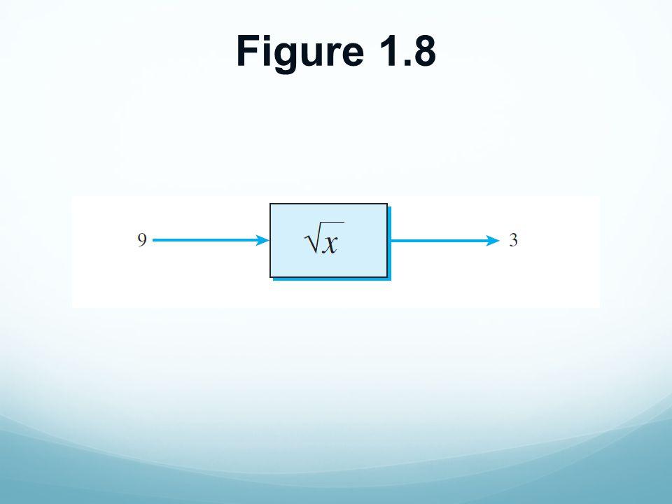 Defining Functions Name Parameters Body