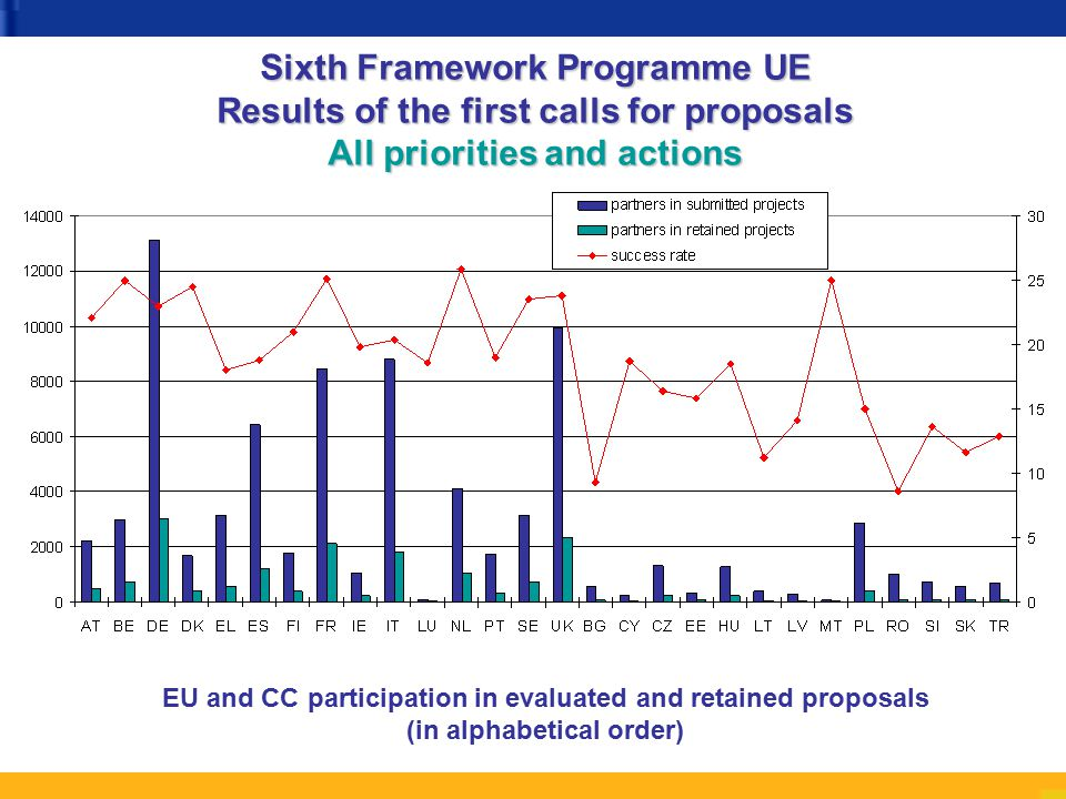 EU and CC participation in evaluated and retained proposals (in alphabetical order) Sixth Framework Programme UE Results of the first calls for proposals All priorities and actions