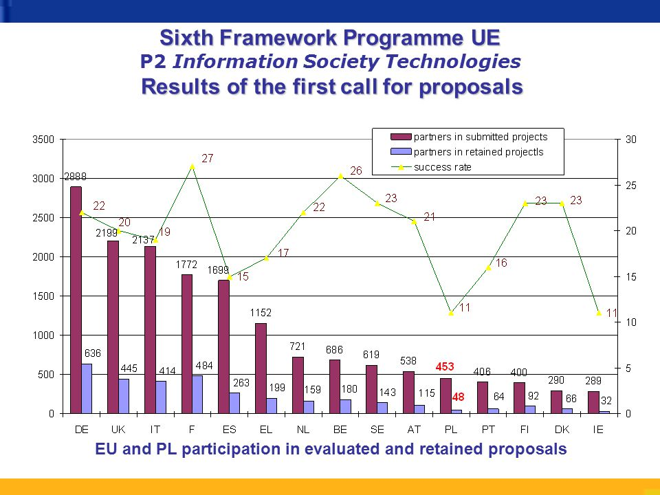 Sixth Framework Programme UE Results of the first call for proposals Sixth Framework Programme UE P2 Information Society Technologies Results of the first call for proposals EU and PL participation in evaluated and retained proposals