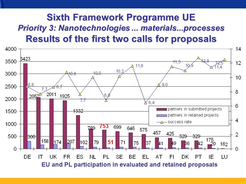 Sixth Framework Programme UE Priority 3: Nanotechnologies...