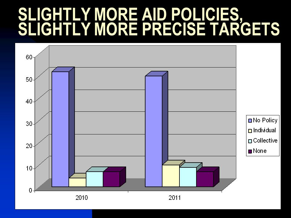 7 SLIGHTLY MORE AID POLICIES, SLIGHTLY MORE PRECISE TARGETS