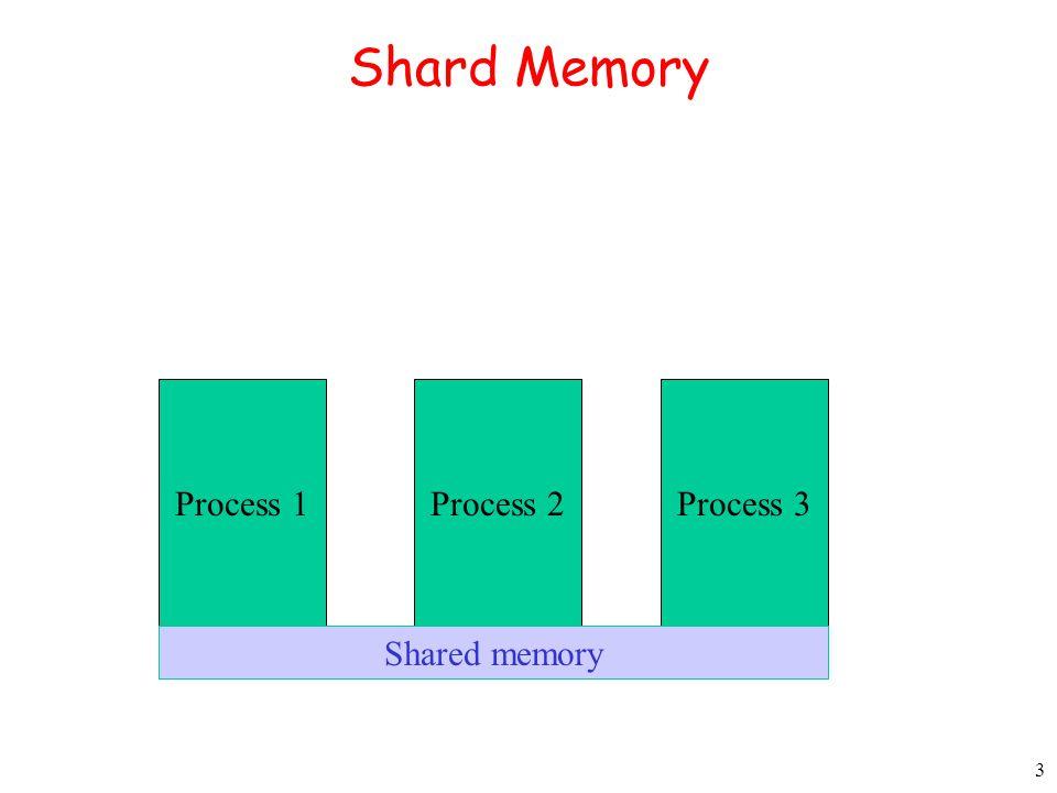 3 Shard Memory Process 1Process 2Process 3 Shared memory