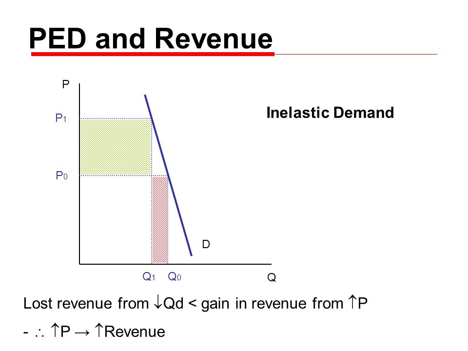 PED and Revenue P Q D P0P0 P1P1 Q0Q0 Q1Q1 Lost revenue from  Qd < gain in revenue from  P -   P →  Revenue Inelastic Demand