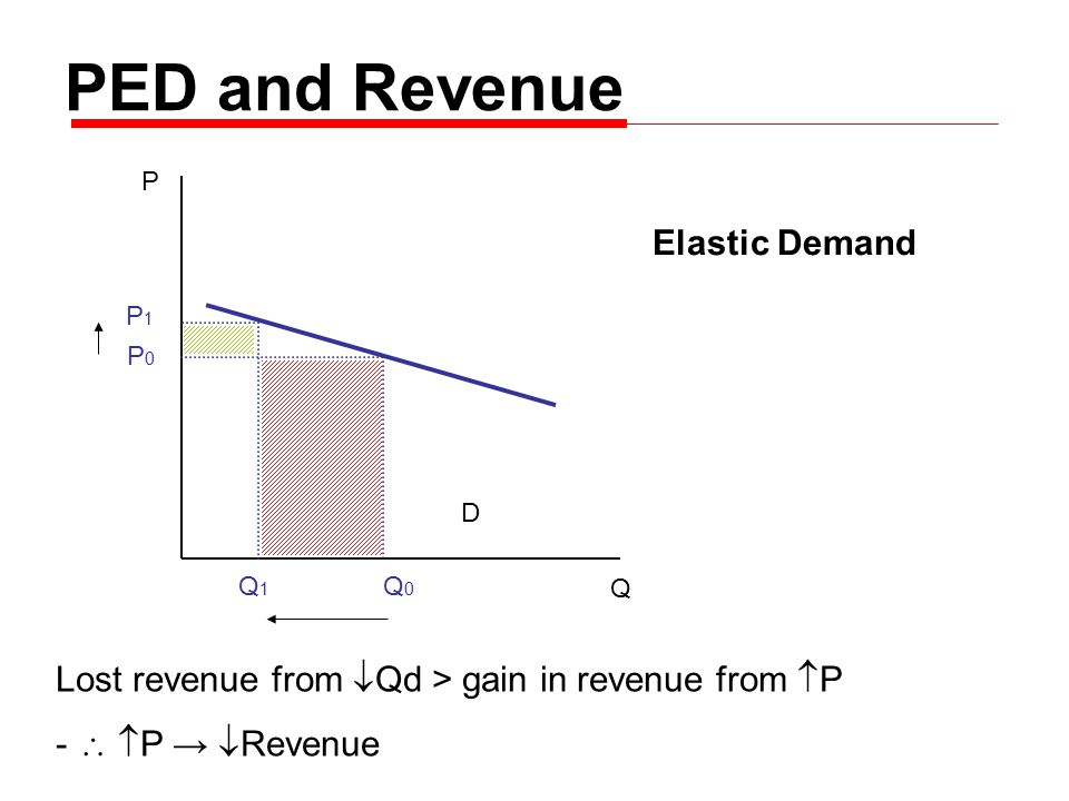 P Q D P0P0 P1P1 Q0Q0 Q1Q1 PED and Revenue Lost revenue from  Qd > gain in revenue from  P -   P →  Revenue Elastic Demand