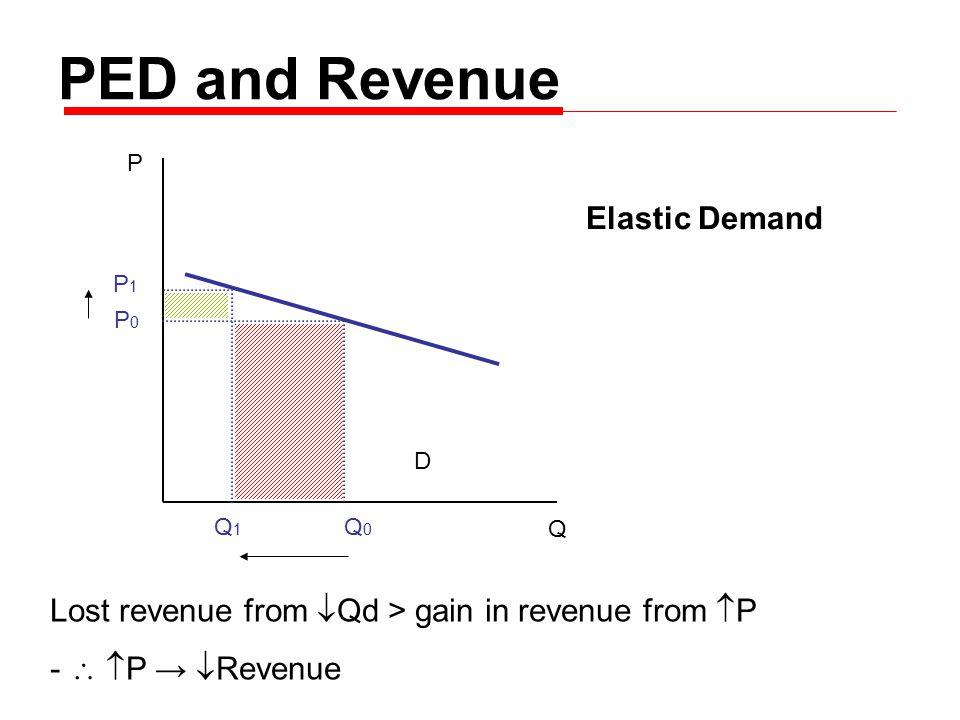 P Q D P0P0 P1P1 Q0Q0 Q1Q1 PED and Revenue Lost revenue from  Qd > gain in revenue from  P -   P →  Revenue Elastic Demand