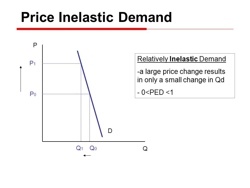 P Q D P0P0 P1P1 Q0Q0 Q1Q1 Relatively Elastic Demand - a small price change results in a large change in Qd - 1 < PED Price Elastic Demand